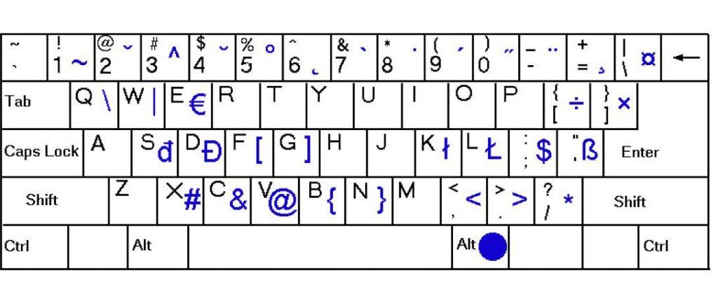 znaky na klávesnici